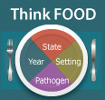 Foodborne Outbreaks